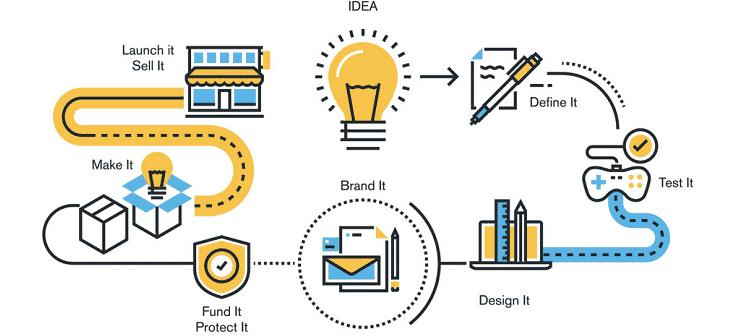 Product Development Lifecycle
